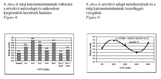 Hidrolitos aciditás